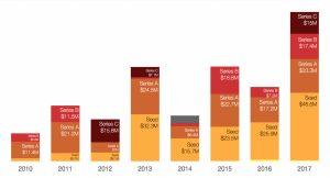 سرمایهگذاریهای صورت گرفته بر روی استارتاپهای ترکیهای در طی جند سال اخیر (به تفکیک سری سرمایهگذاری)