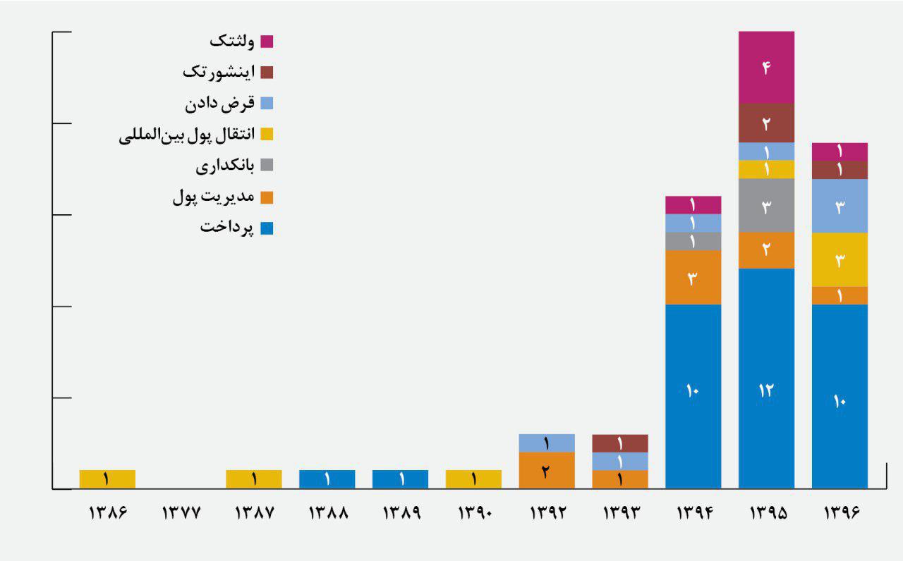 آمار استارتاپهای فین تکی راهاندازی شده در ایران در هر سال، به تفکیک حوزهی فعالیت